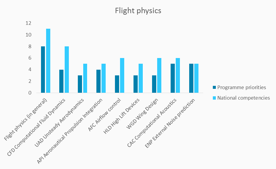national-competencies-and-programme-priorities-flight-physics